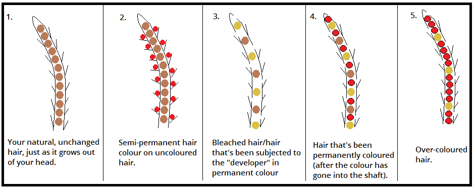 Does Semi Permanent Color Work On Natural Hair