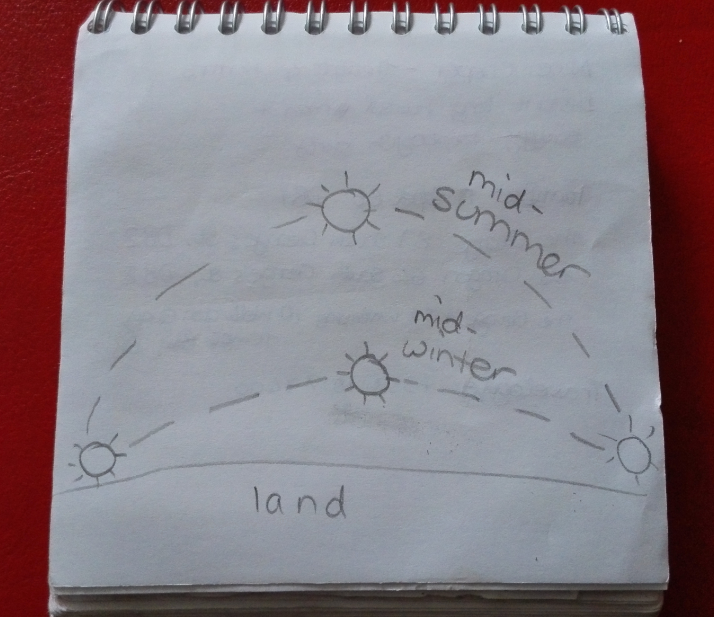 I just drew this to show how the sun appears to move across the sky at different heights at different times of year.