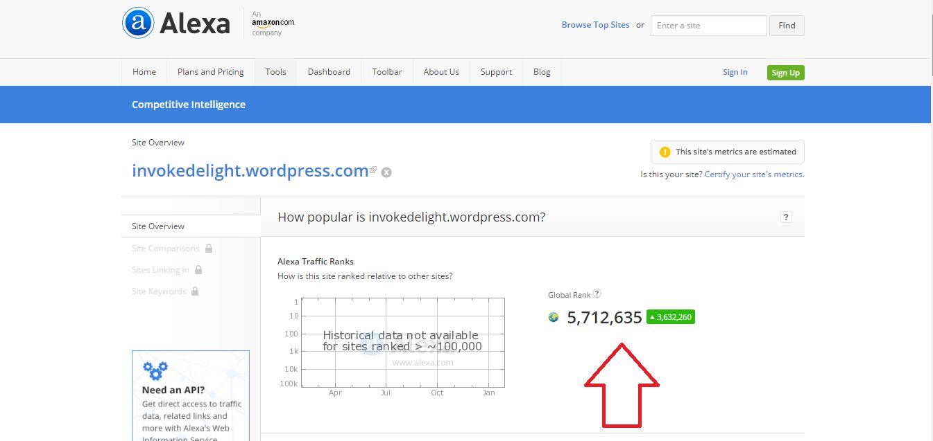 Alexa ranking before I upgraded to custom WordPress domain.