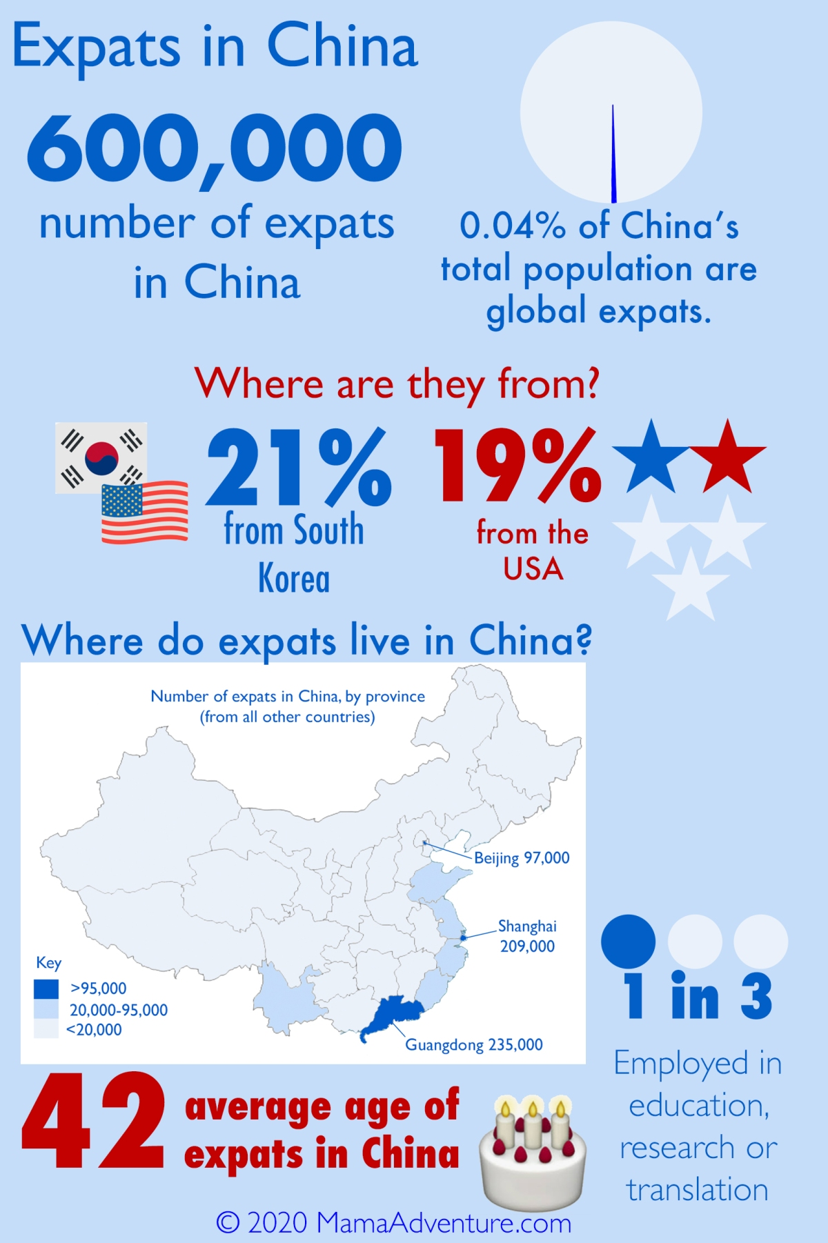 Infographic about expats in China: Where they're from will surprise you.